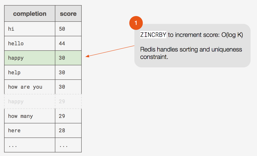redis sorted set increment